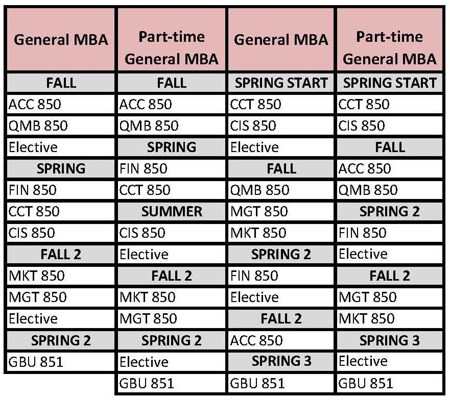 Suggested Program Schedules